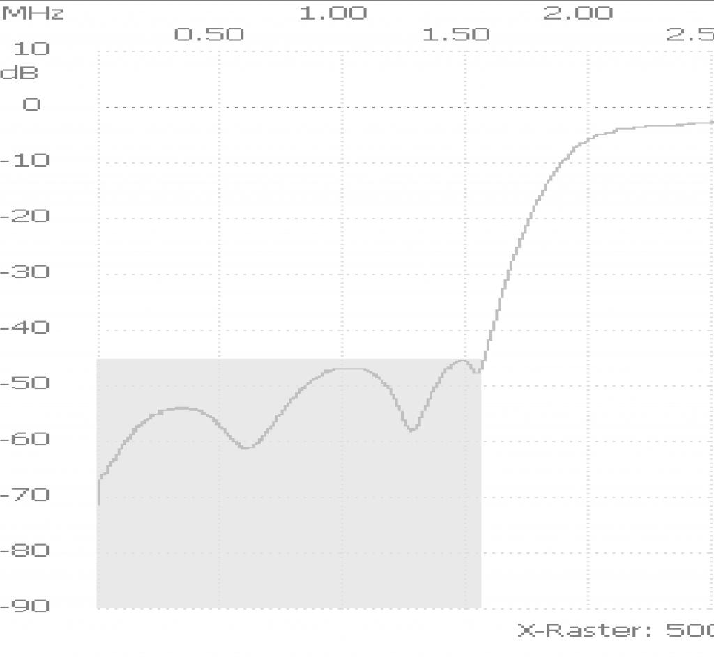 Dämpfungsverlauf  des HP0020